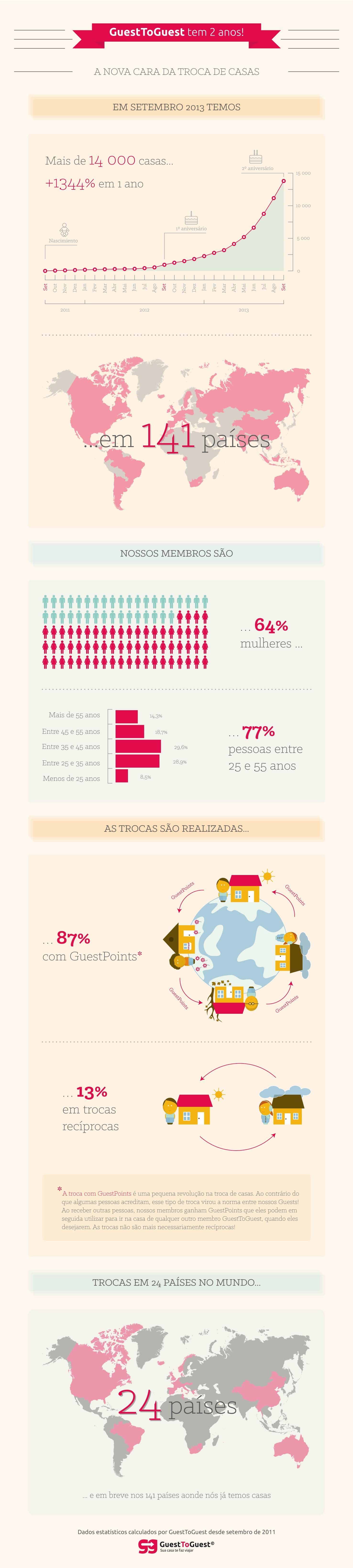 infographie-portuguese