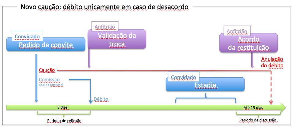 Image caution portugaise